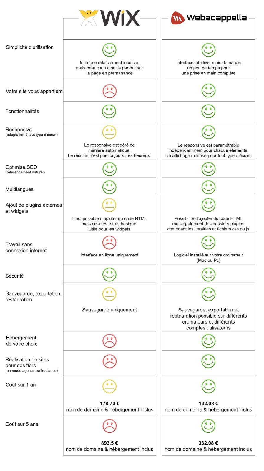 Wix vs WebAcappella : comparatif complet pour créer son site internet